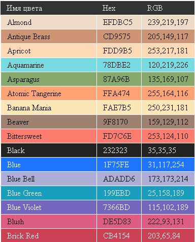Таблица цветов с группировкой в алфавитном порядке